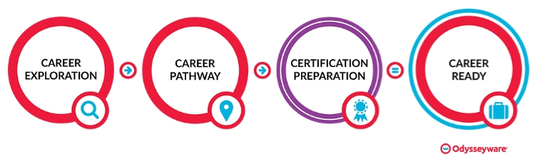 College and Career Readiness Odysseyware
