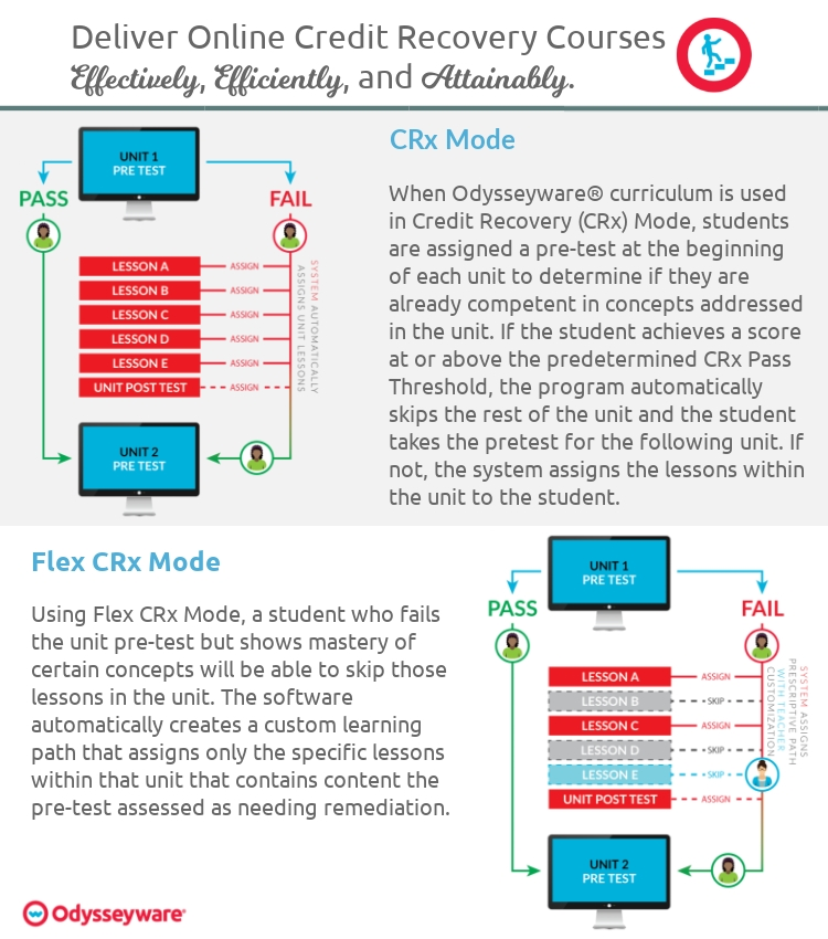 OW Credit Recovery Course Modes
