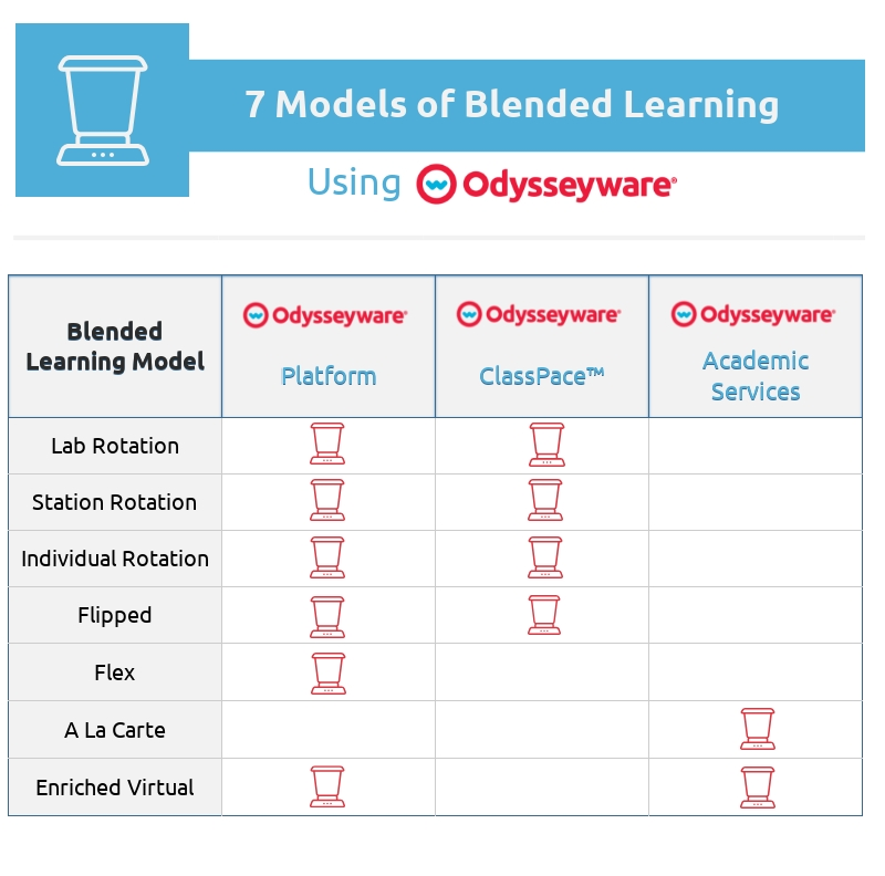 Blended Learning with Odysseyware
