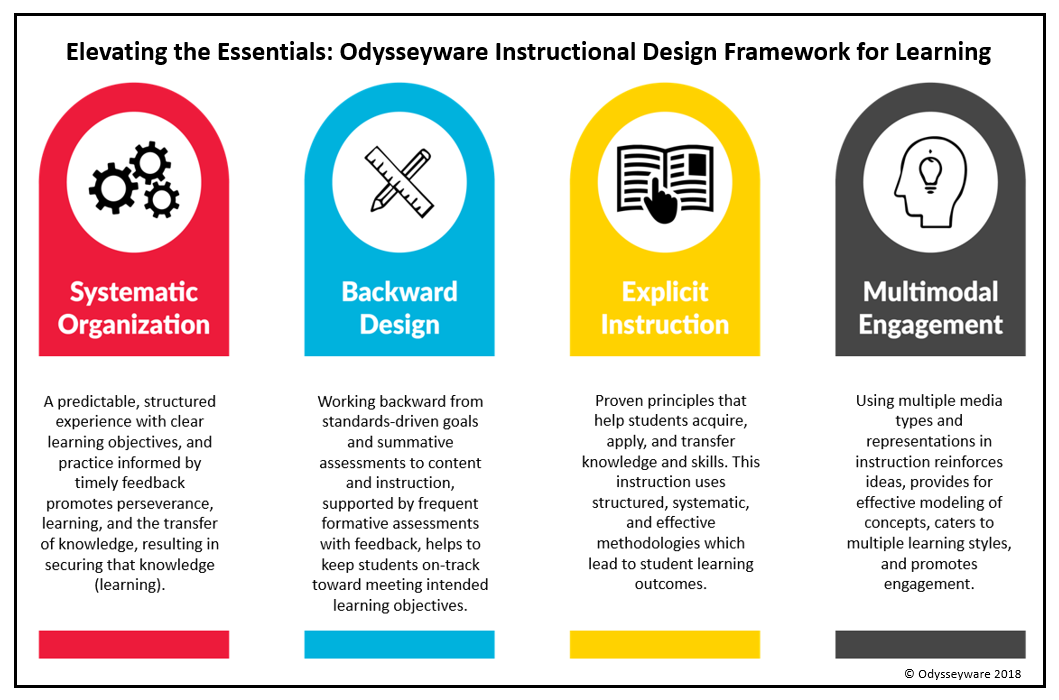 Odysseyware Instructional Design Framework for Learning