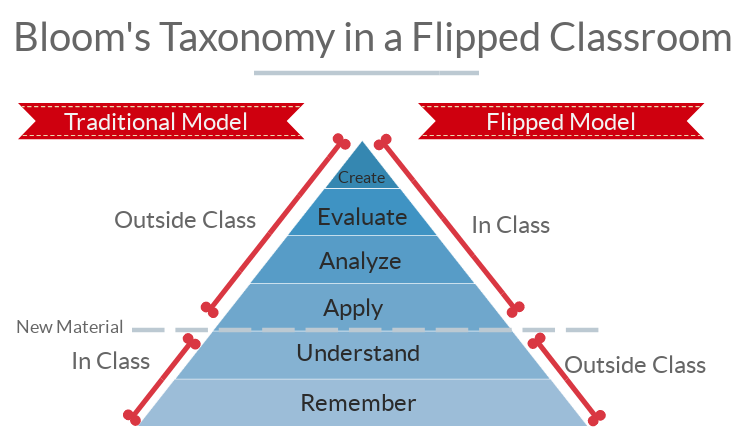 Blooms-Flipped-Classroom